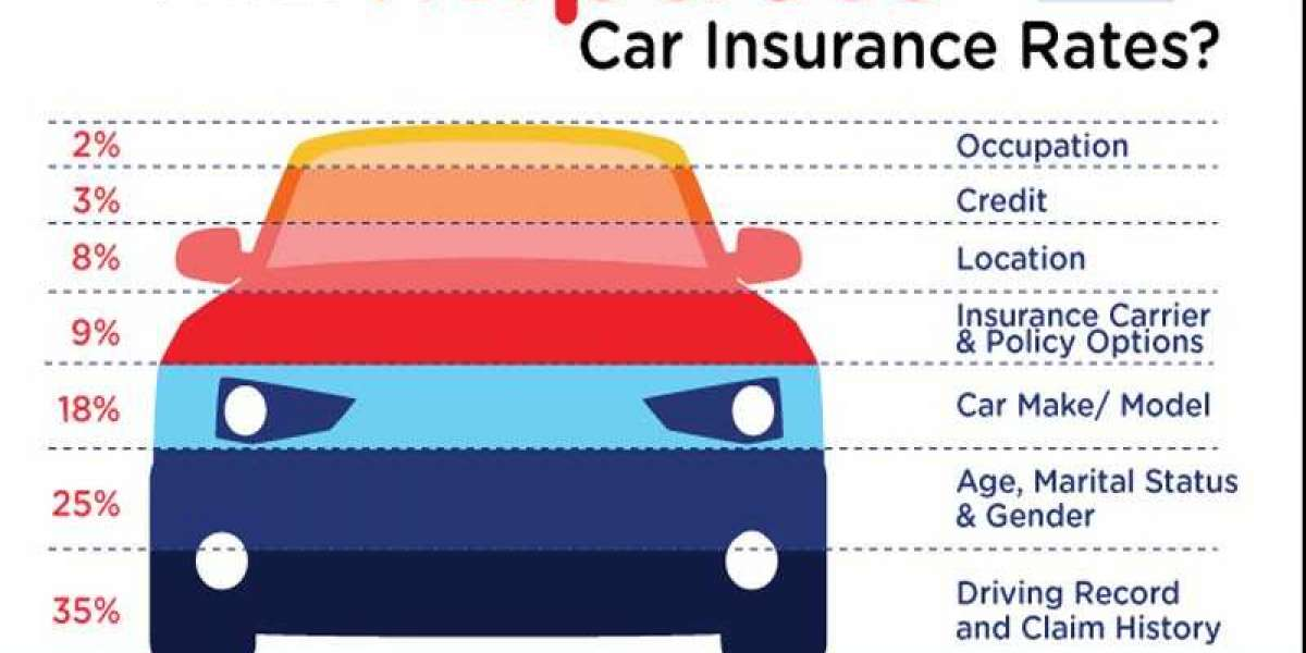 How much insurance should I get for my car?